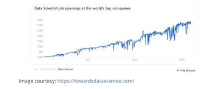 Data Scientist job opening