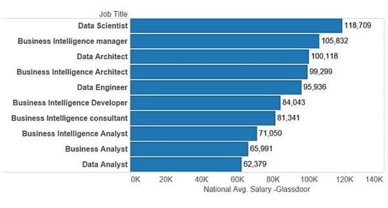 Job in data Science