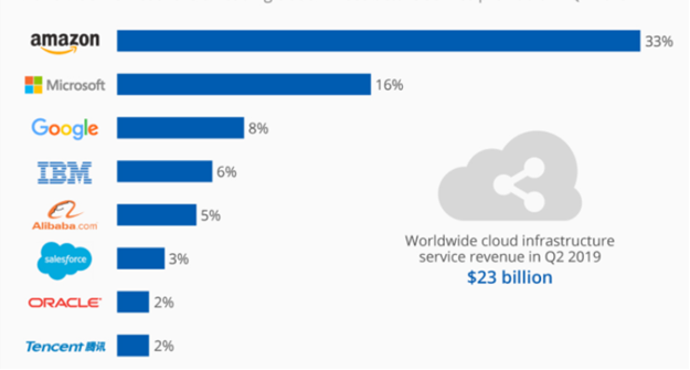 Cloud infrastructure revenue