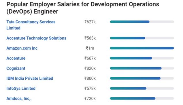 Popular employer for DevOps