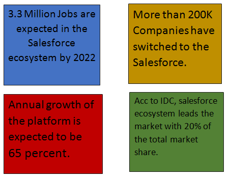 Reasons why Salesforce is the #1 choice for the aspirants