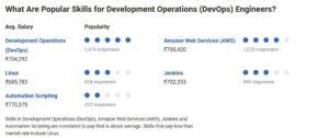 What Are Popular Skills for DevOps Engineer