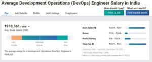 Average DevOps Engineer Salary in India