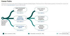 DevOps Engineer Career Paths