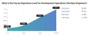 Experience Affects DevOps Engineer Salaries