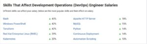 Skills That Affect DevOps Engineer Salaries In India