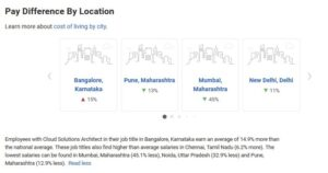 Cloud Architect Pay Difference by Location in India