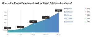 Experience Affects Cloud Architect Salaries