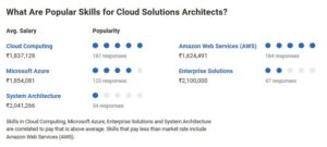 What Are Popular Skills for Cloud Architect