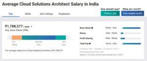Average Cloud Architect Salary in India