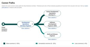 Cloud Architect Career Paths